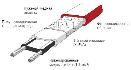 Конструкция саморегулирующегося кабеля и его особенности